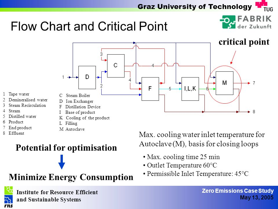 Institute for Resource Efficient and Sustainable Systems Graz University of Technology Zero Emissions Case Study May 13, 2005 List of Measures Max.