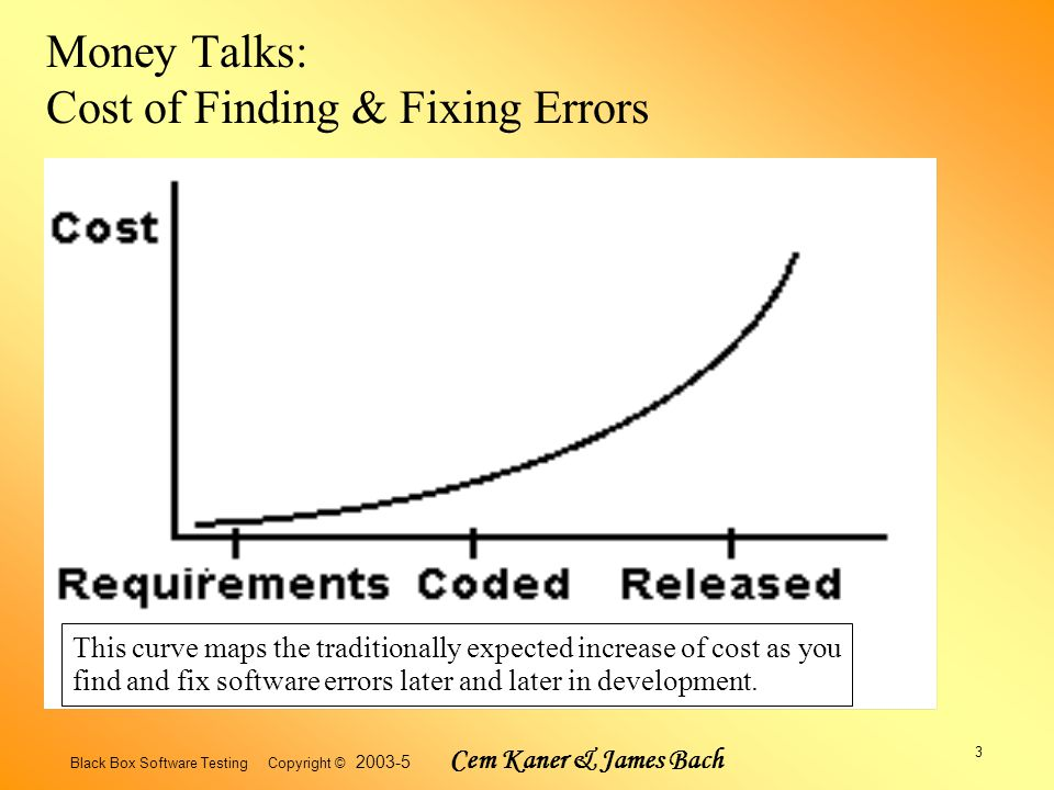 Black Box Software Testing Copyright © 2003-5 Cem Kaner & James Bach 3 Money Talks: Cost of Finding & Fixing Errors This curve maps the traditionally expected increase of cost as you find and fix software errors later and later in development.