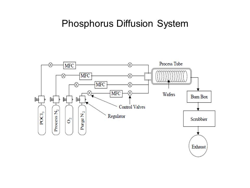 Phosphorus Diffusion System