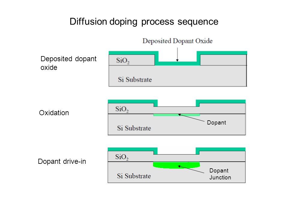 Diffusion doping process sequence Dopant Junction Dopant Deposited dopant oxide Oxidation Dopant drive-in