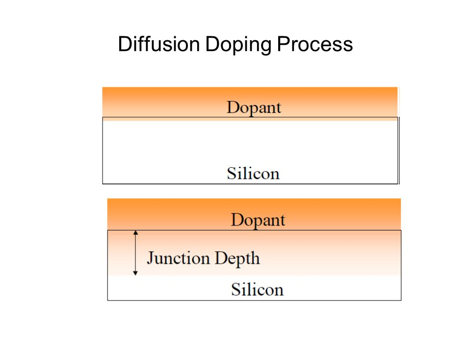 Doping Measurement Four-point probe R = pl/A ; A =Wt Rs = p/t If current, I is applied between P1 and P4: Rs = 4.53V/I If current, I is applied between P1 and P3: Rs = 5.75V/I