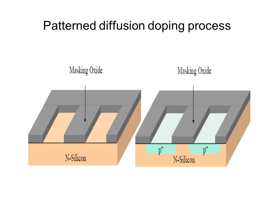 Patterned diffusion doping process