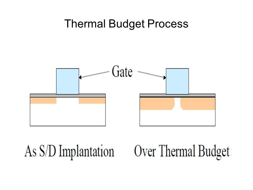 Thermal Annealing
