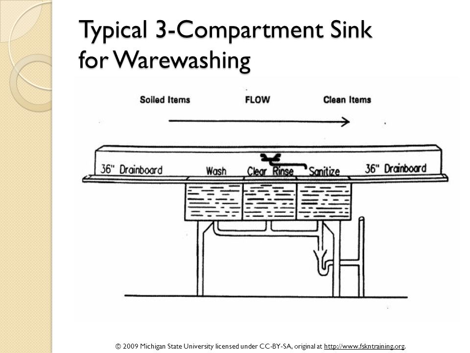 © 2009 Michigan State University licensed under CC-BY-SA, original at http://www.fskntraining.org. Typical 3-Compartment Sink for Warewashing