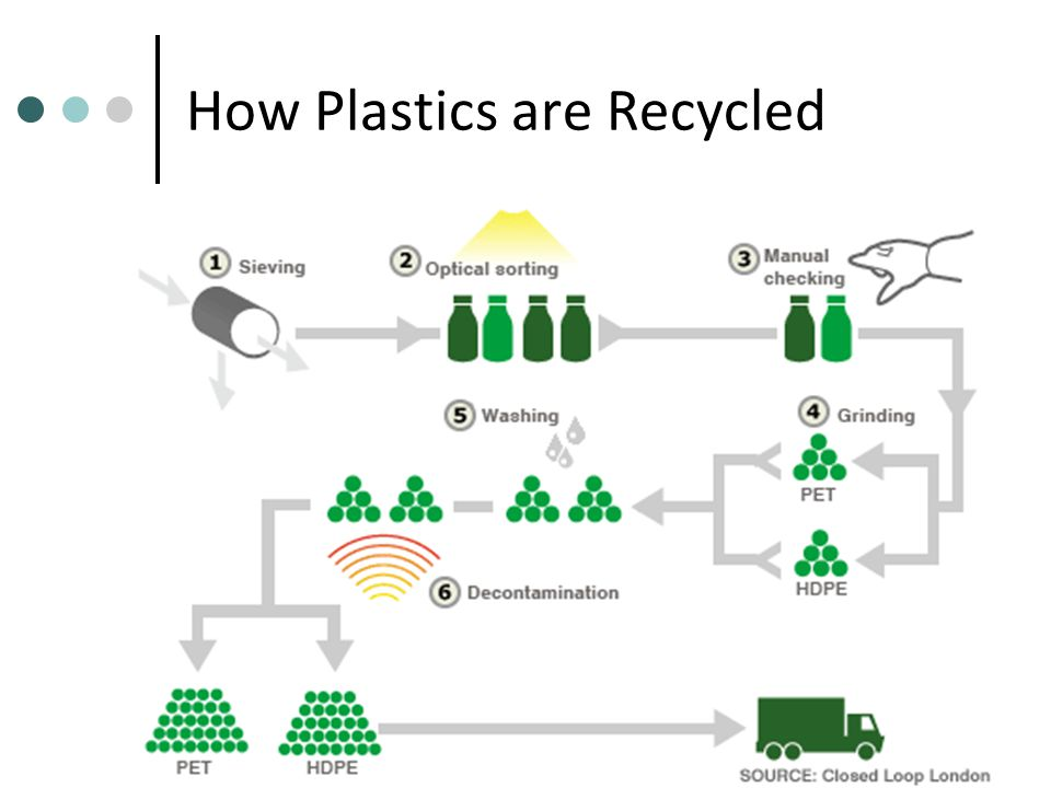 How Plastics are Recycled