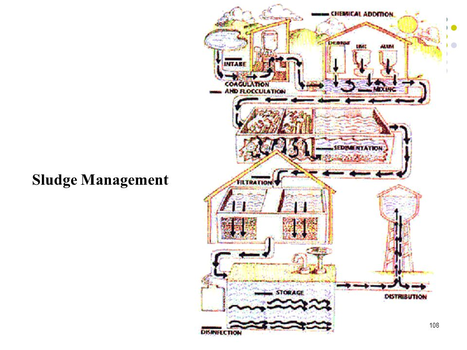 Sludge Management 108