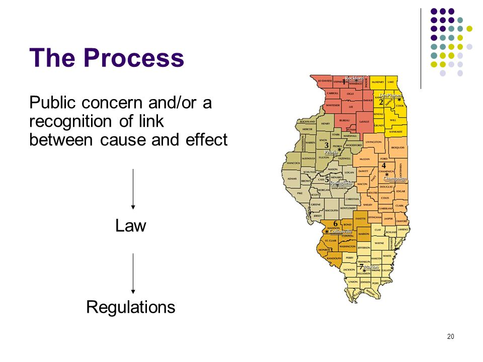 The Process Public concern and/or a recognition of link between cause and effect Law Regulations 20