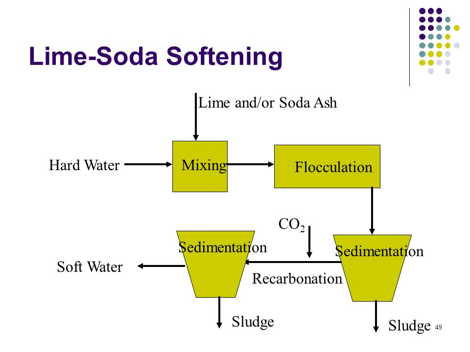 Lime-Soda Softening Hard Water Lime and/or Soda Ash Mixing Flocculation Sedimentation Recarbonation Soft Water CO 2 Sludge Sedimentation Sludge 49