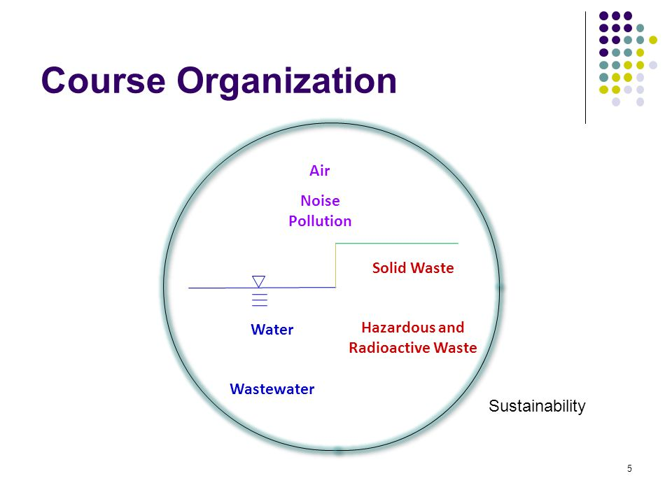 Course Organization Solid Waste Hazardous and Radioactive Waste Air Noise Pollution Water Wastewater Sustainability 5