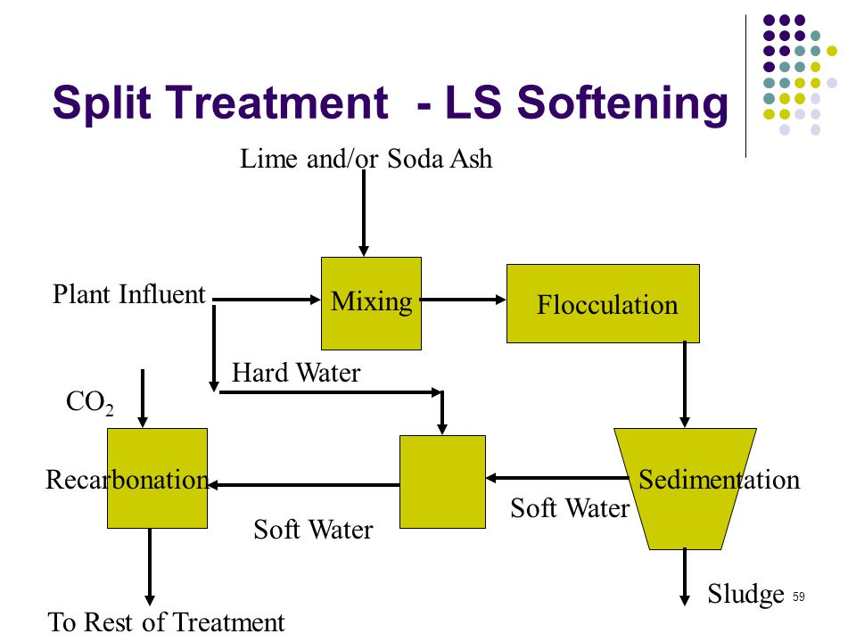 Split Treatment - LS Softening Plant Influent Lime and/or Soda Ash Mixing Flocculation Sedimentation Soft Water Sludge Hard Water To Rest of Treatment Soft Water Recarbonation CO 2 59