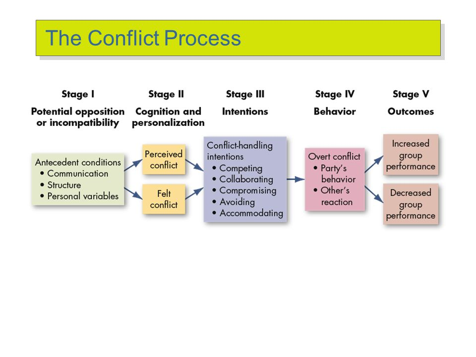 Types of Conflict Task Conflict Conflicts over content and goals of the work Relationship Conflict Conflict based on interpersonal relationships Proce