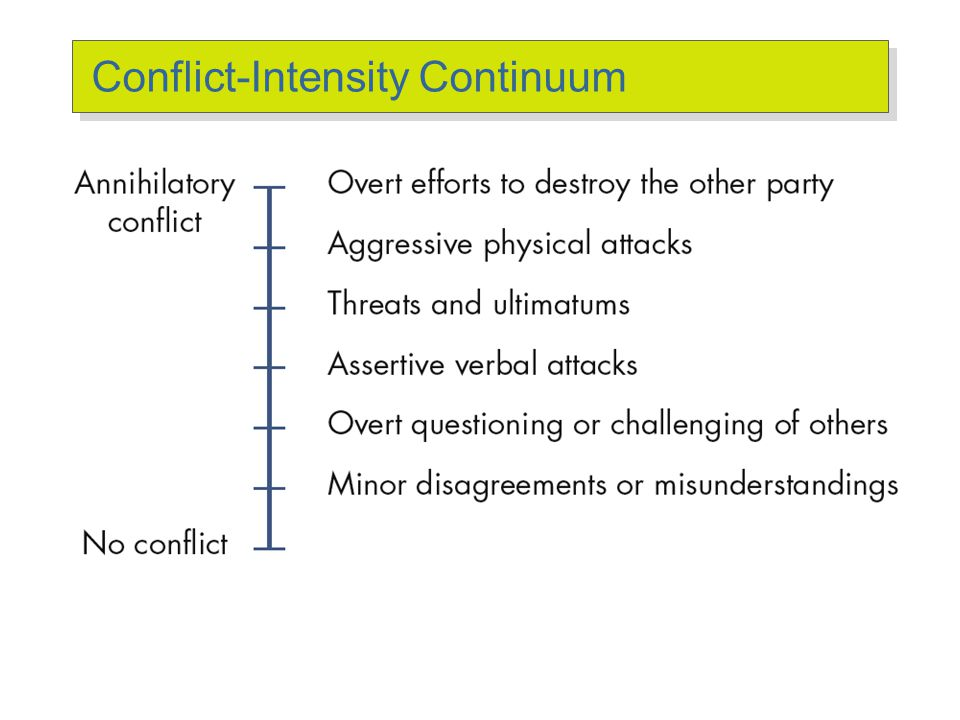 Stage IV: Behavior Conflict Management The use of resolution and stimulation techniques to achieve the desired level of conflict