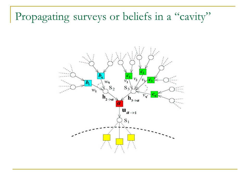 Propagating surveys or beliefs in a cavity