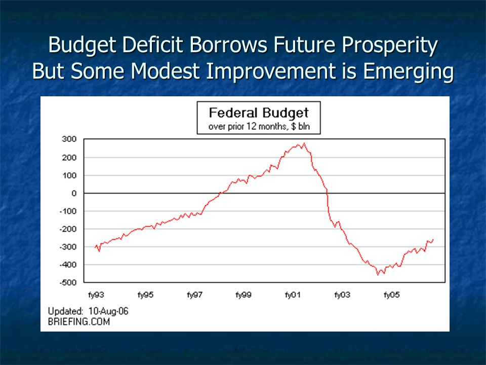 Budget Deficit Borrows Future Prosperity But Some Modest Improvement is Emerging
