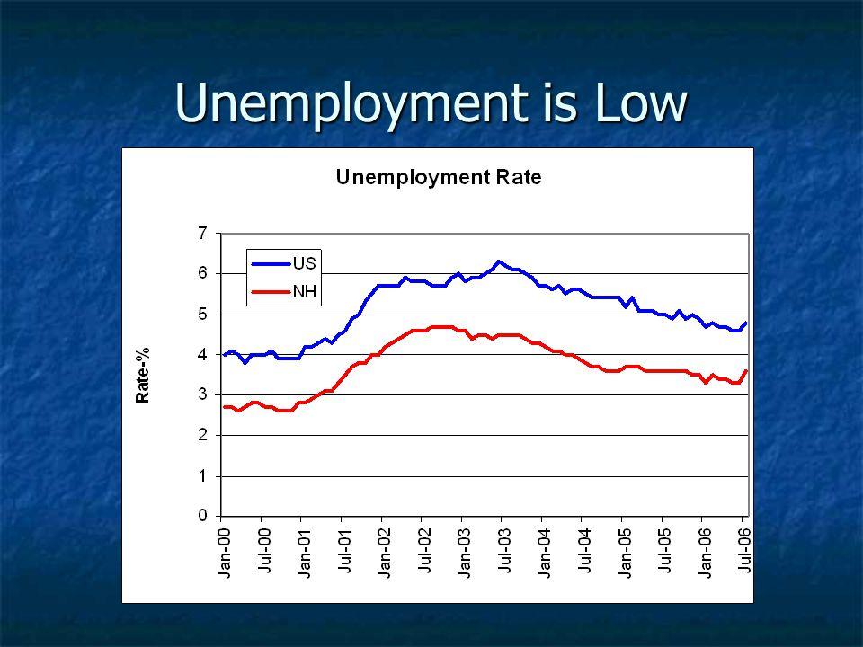 Unemployment is Low