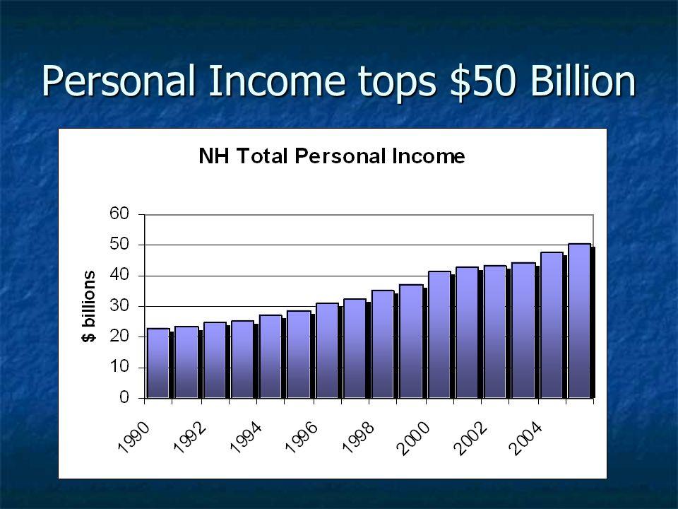 Personal Income tops $50 Billion