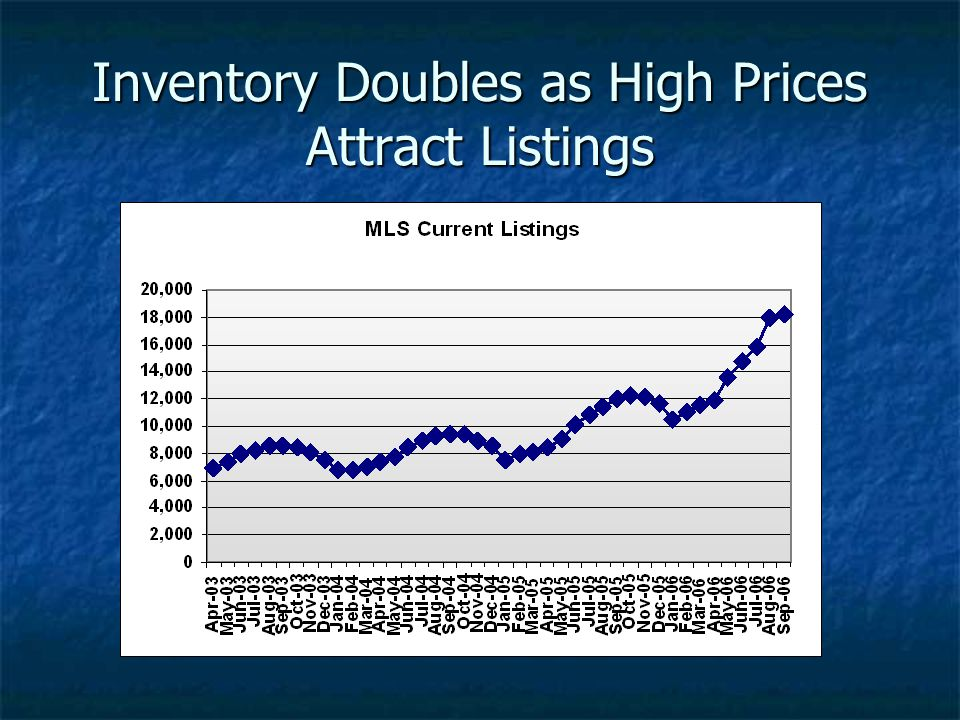 Inventory Doubles as High Prices Attract Listings