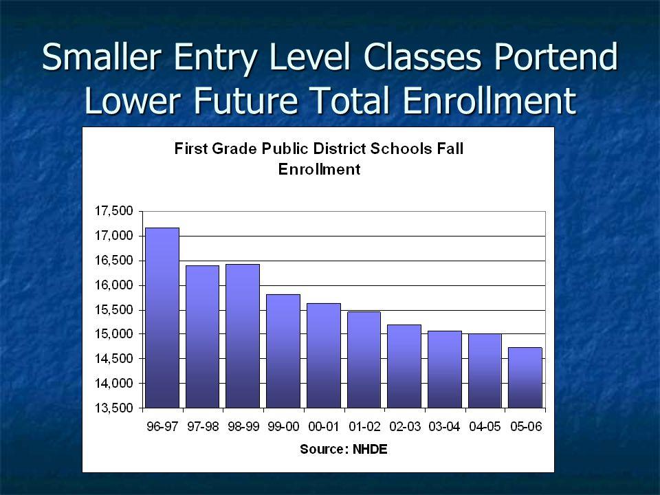 Smaller Entry Level Classes Portend Lower Future Total Enrollment