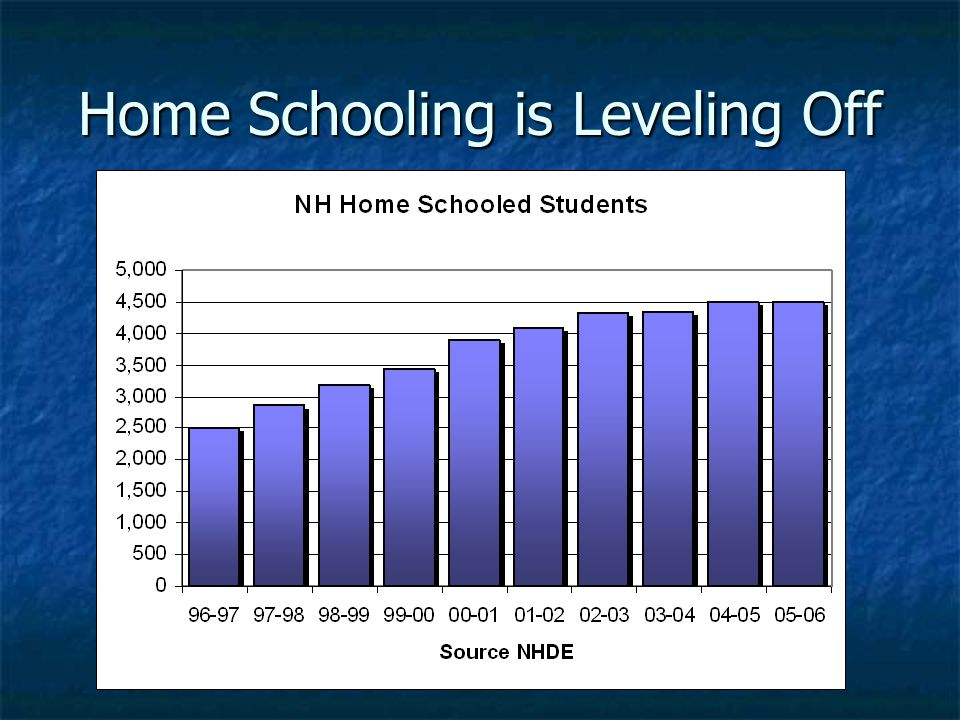 Home Schooling is Leveling Off