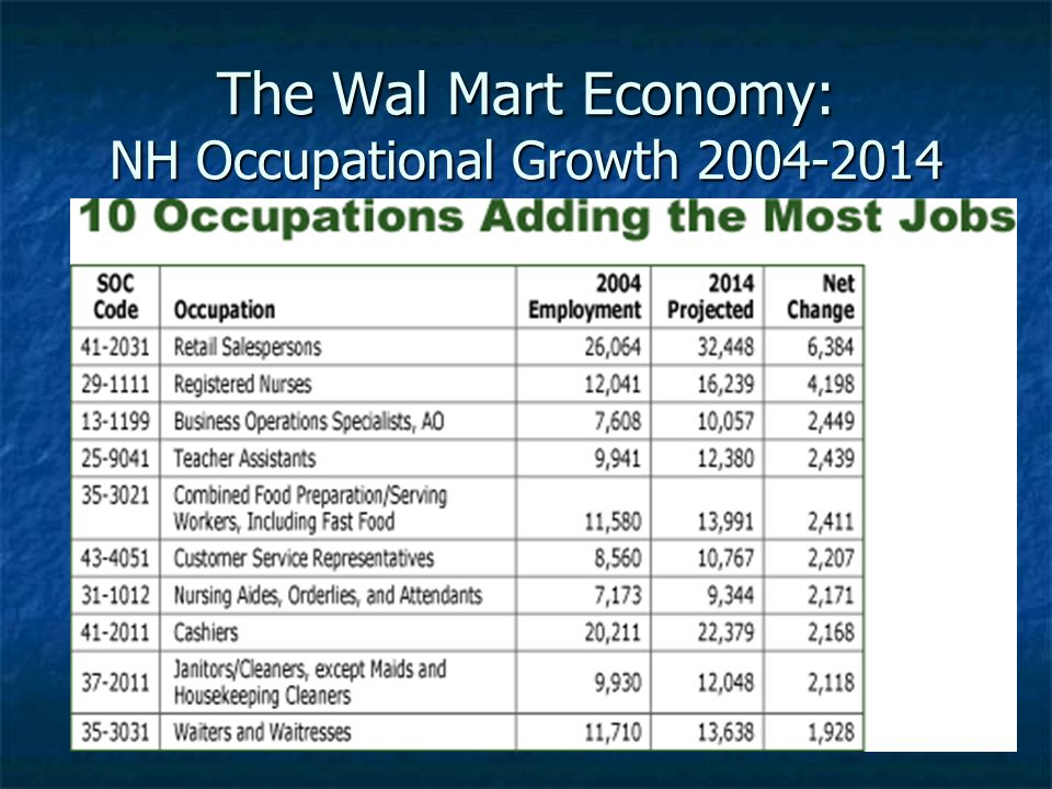 The Wal Mart Economy: NH Occupational Growth 2004-2014