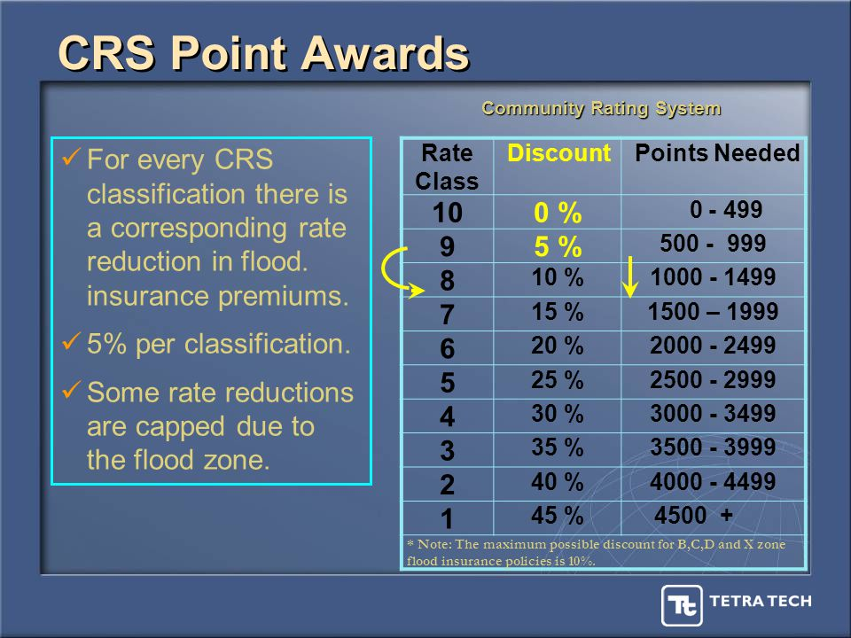 CRS Point Awards Rate Class Discount Points Needed 100 % 0 - 499 95 % 500 - 999 8 10 %1000 - 1499 7 15 %1500 – 1999 6 20 %2000 - 2499 5 25 %2500 - 2999 4 30 %3000 - 3499 3 35 %3500 - 3999 2 40 %4000 - 4499 1 45 % 4500 + * Note: The maximum possible discount for B,C,D and X zone flood insurance policies is 10%.