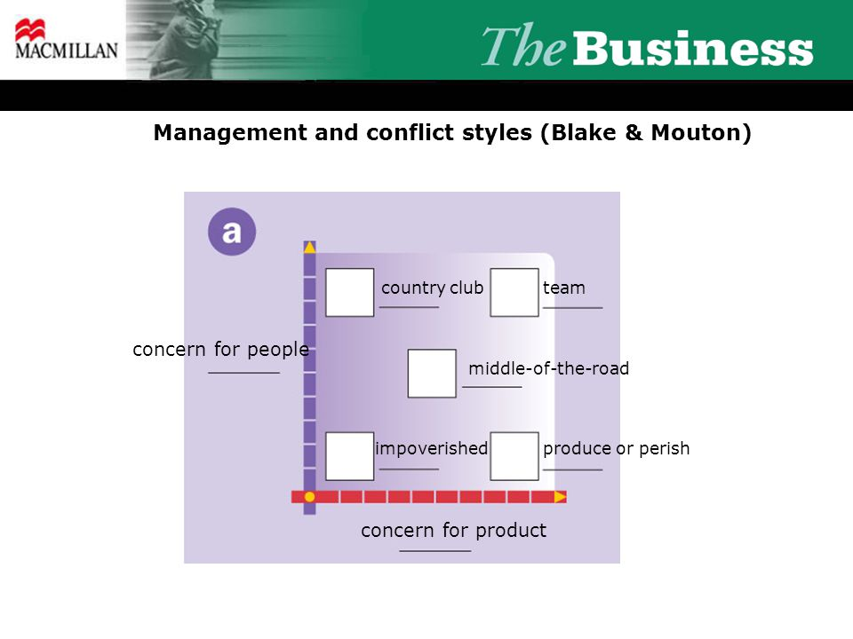Management and conflict styles (Blake & Mouton) concern for people concern for product country clubteam middle-of-the-road impoverishedproduce or peri