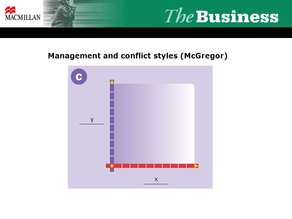 Management and conflict styles (McGregor) y x