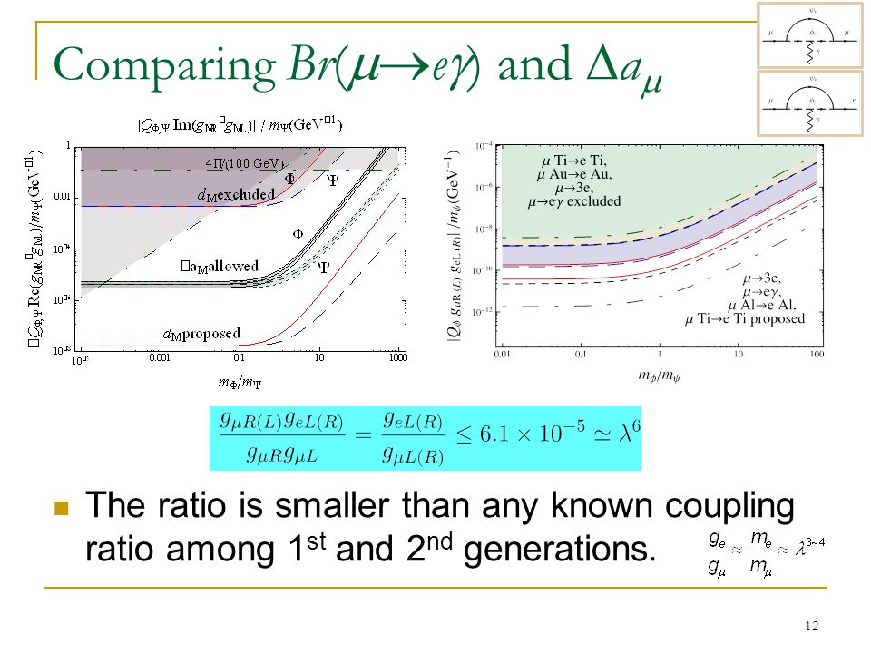 Comparing Br(  e  ) and  a  The ratio is smaller than any known coupling ratio among 1 st and 2 nd generations.