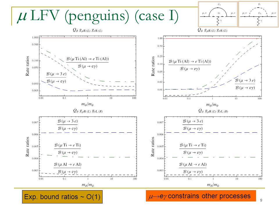 9  LFV (penguins) (case I) Exp. bound ratios ~ O(1)  e  constrains other processes