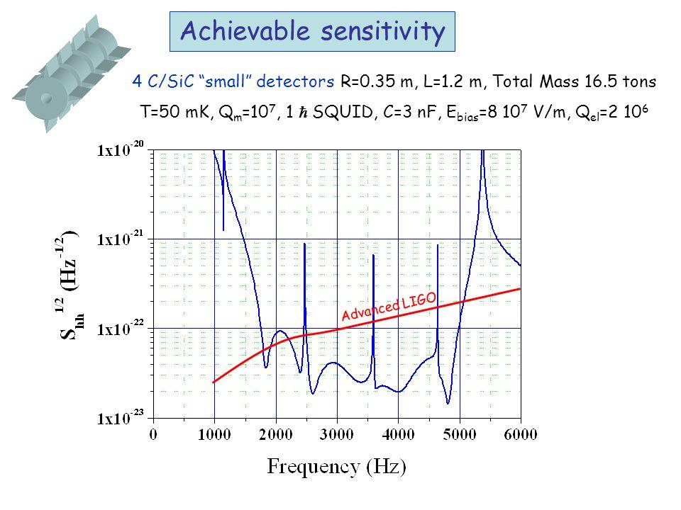 Achievable sensitivity 4 C/SiC small detectors R=0.35 m, L=1.2 m, Total Mass 16.5 tons T=50 mK, Q m =10 7, 1  SQUID, C=3 nF, E bias =8 10 7 V/m, Q el =2 10 6 Advanced LIGO