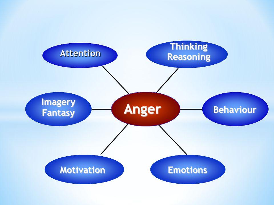 Attention ThinkingReasoning Behaviour MotivationEmotions Imagery Fantasy Anger