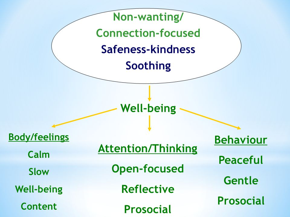 Well-being Body/feelings Calm Slow Well-being Content Attention/Thinking Open-focused Reflective Prosocial Behaviour Peaceful Gentle Prosocial Non-wanting/ Connection-focused Safeness-kindness Soothing