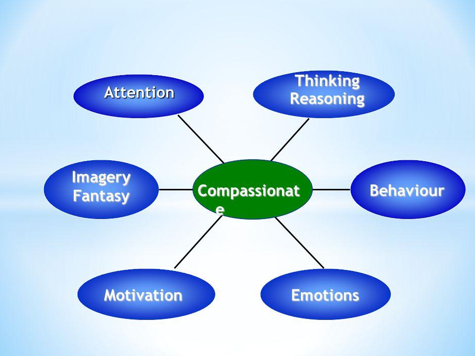 Attention ThinkingReasoning Behaviour MotivationEmotions Compassionat e