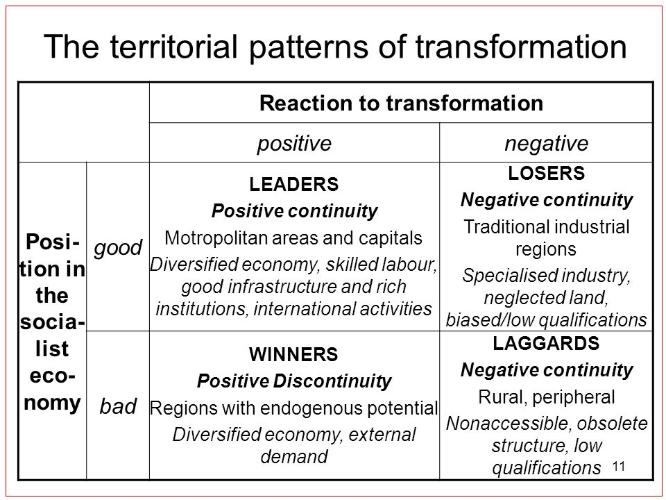 11 The territorial patterns of transformation Reaction to transformation positivenegative Posi- tion in the socia- list eco- nomy good LEADERS Positive continuity Motropolitan areas and capitals Diversified economy, skilled labour, good infrastructure and rich institutions, international activities LOSERS Negative continuity Traditional industrial regions Specialised industry, neglected land, biased/low qualifications bad WINNERS Positive Discontinuity Regions with endogenous potential Diversified economy, external demand LAGGARDS Negative continuity Rural, peripheral Nonaccessible, obsolete structure, low qualifications