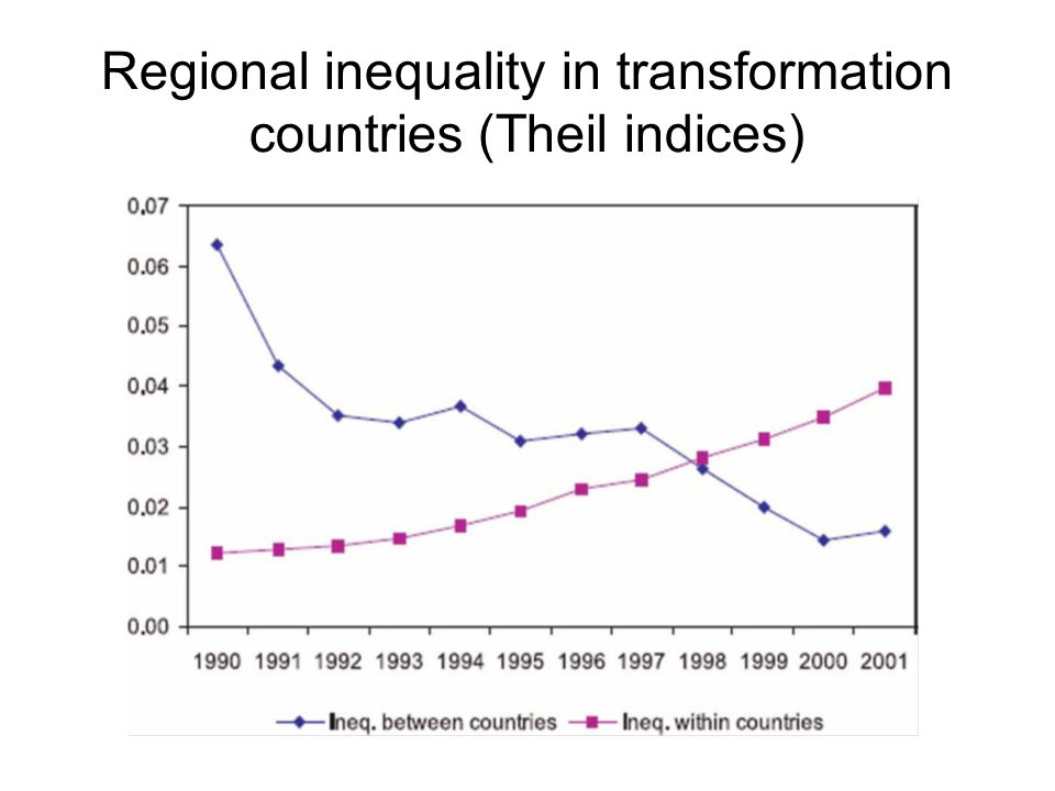Regional inequality in transformation countries (Theil indices)