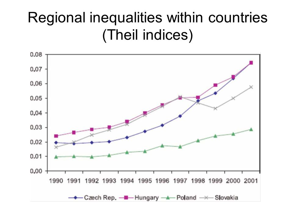 Regional inequalities within countries (Theil indices)