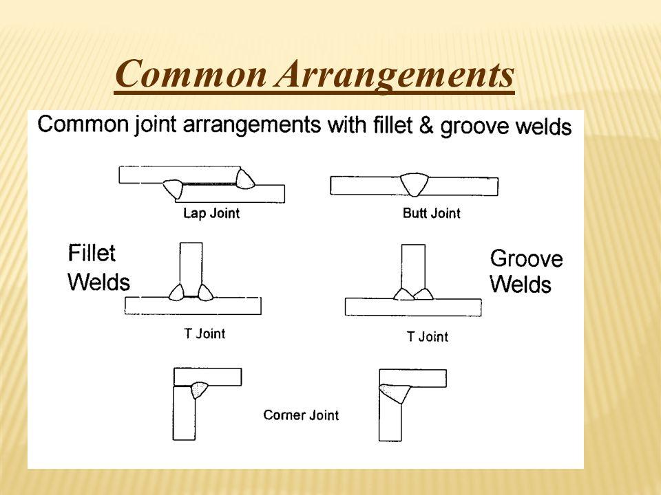 Common Arrangements