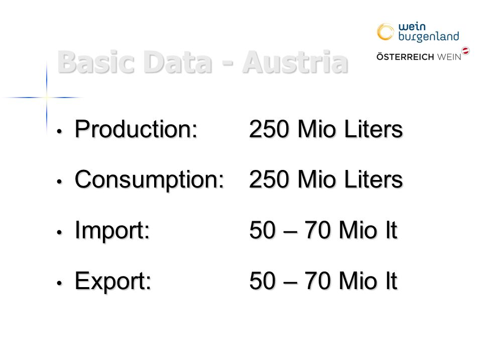 Production:250 Mio Liters Production:250 Mio Liters Consumption:250 Mio Liters Consumption:250 Mio Liters Import: 50 – 70 Mio lt Import: 50 – 70 Mio lt Export: 50 – 70 Mio lt Export: 50 – 70 Mio lt Basic Data - Austria