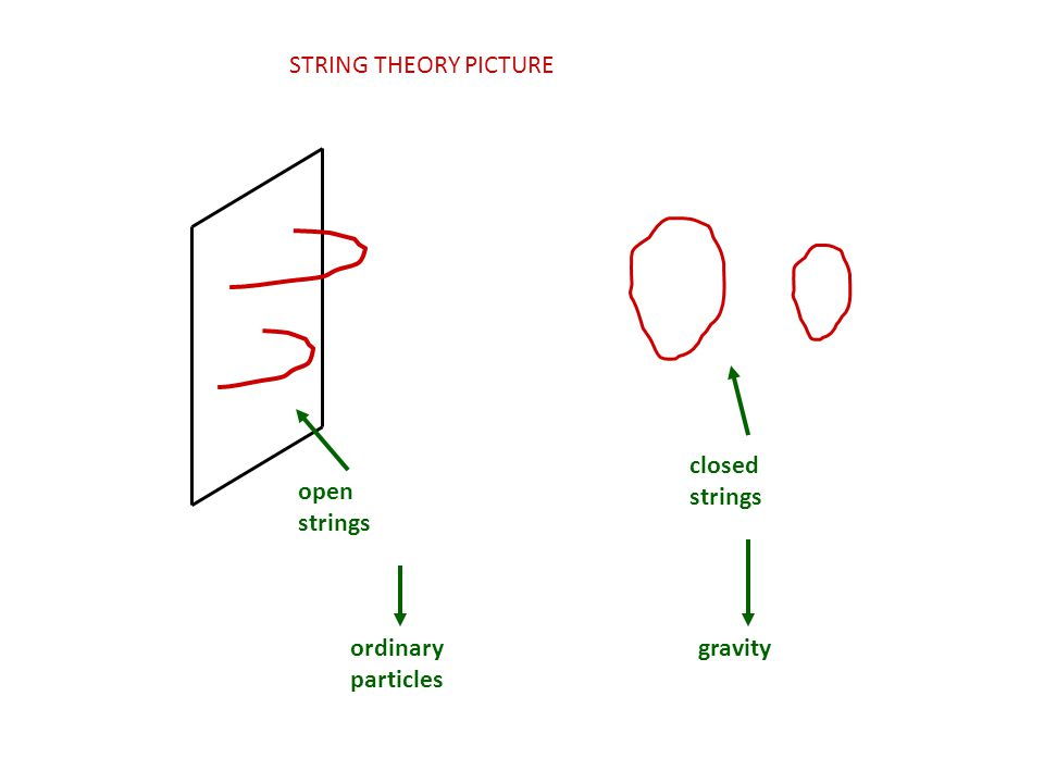 STRING THEORY PICTURE open strings closed strings ordinary particles gravity