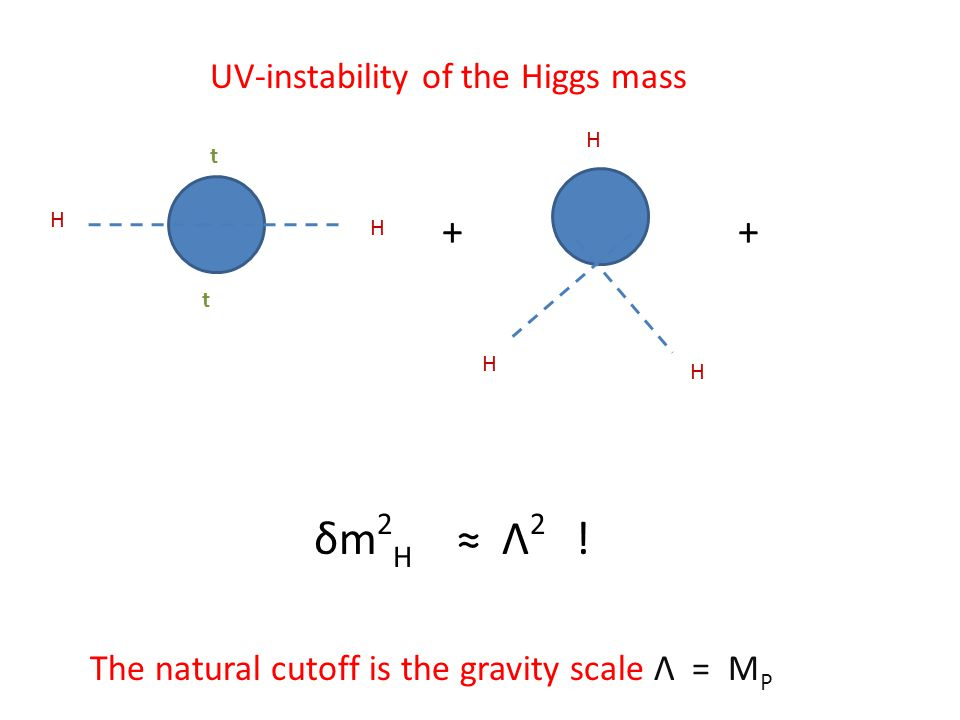 H H t t H H H + UV-instability of the Higgs mass δm 2 H ≈ Λ 2 .