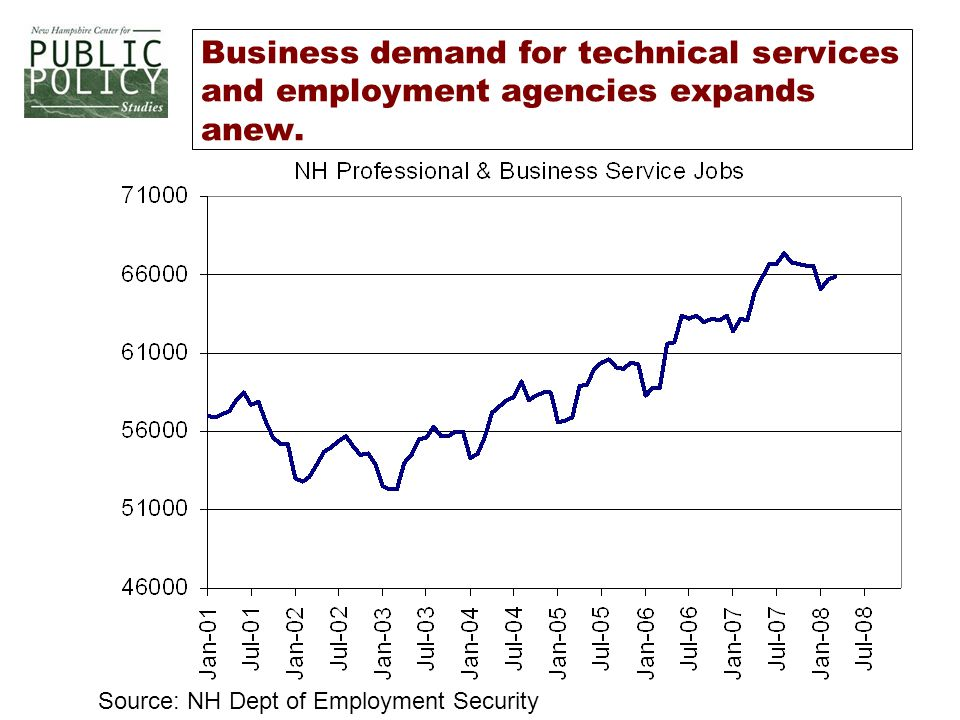 Business demand for technical services and employment agencies expands anew.