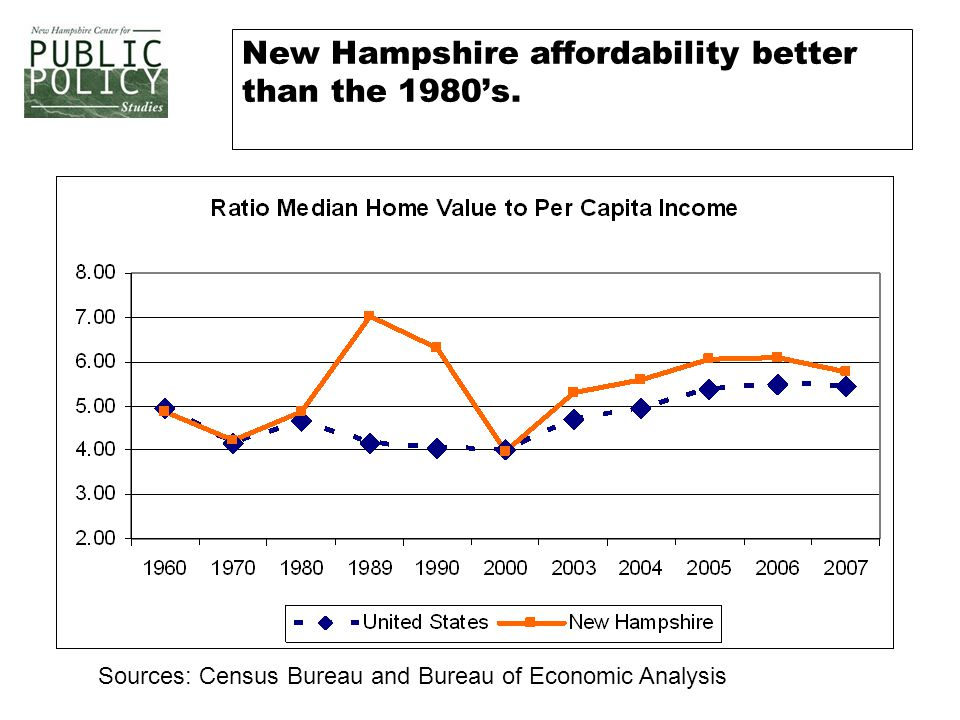 New Hampshire affordability better than the 1980's.