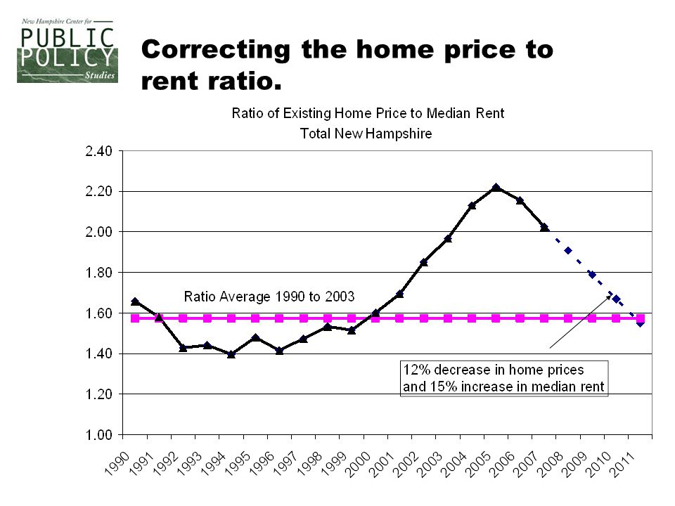 Correcting the home price to rent ratio.