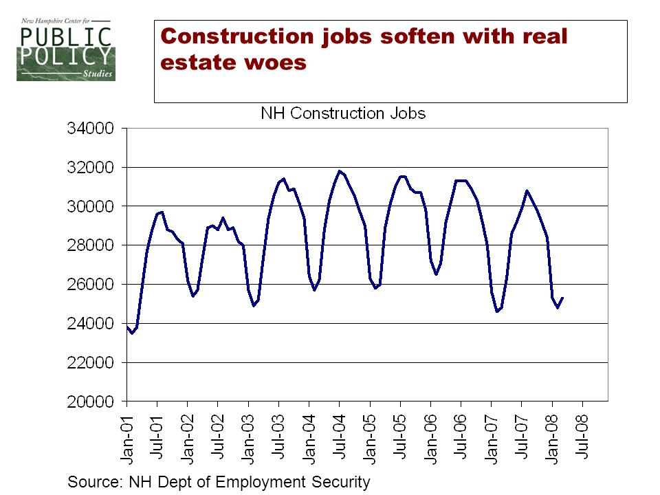 Construction jobs soften with real estate woes Source: NH Dept of Employment Security