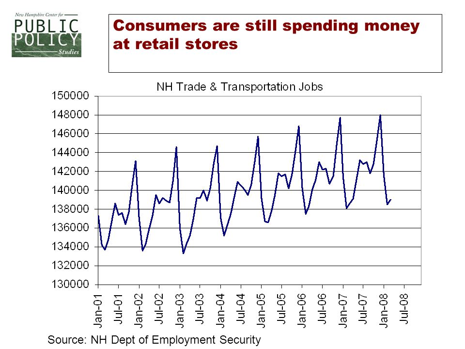 Consumers are still spending money at retail stores Source: NH Dept of Employment Security