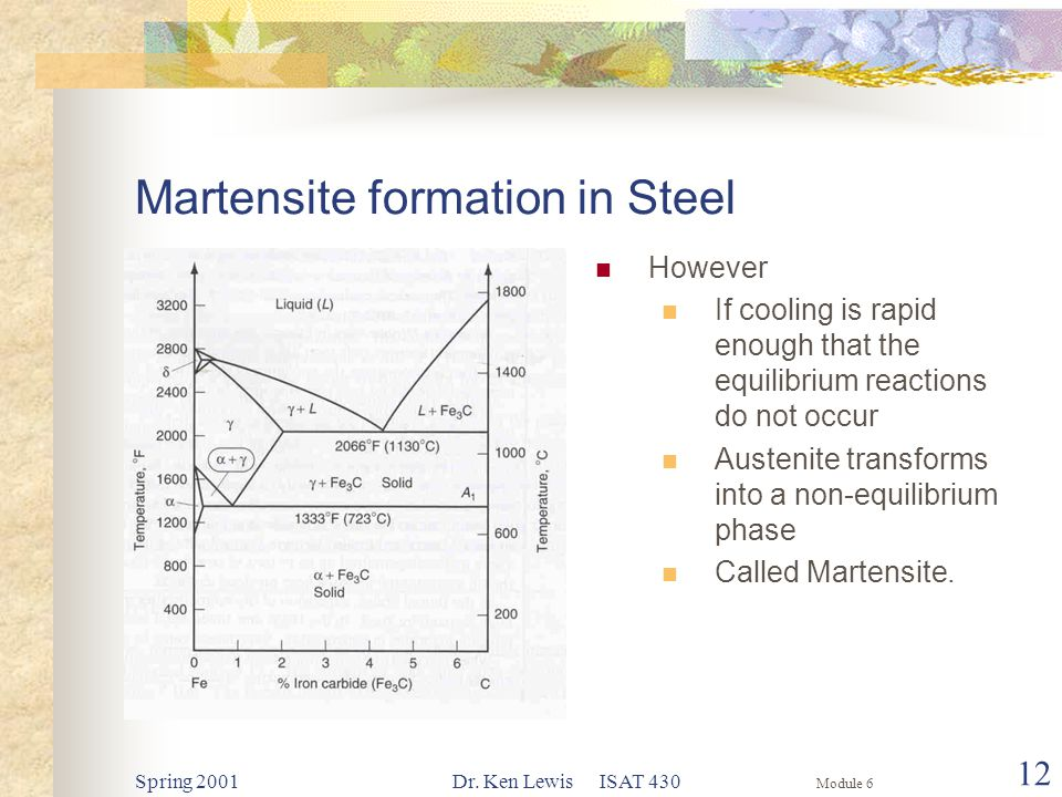Module 6 Spring 2001Dr. Ken Lewis ISAT 430 12 Martensite formation in Steel However If cooling is rapid enough that the equilibrium reactions do not o