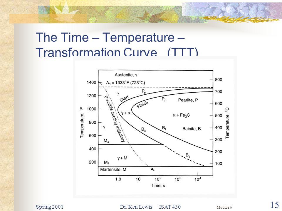Module 6 Spring 2001Dr. Ken Lewis ISAT 430 15 The Time – Temperature – Transformation Curve (TTT)