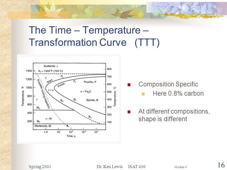 Module 6 Spring 2001Dr. Ken Lewis ISAT 430 16 The Time – Temperature – Transformation Curve (TTT) Composition Specific Here 0.8% carbon At different c