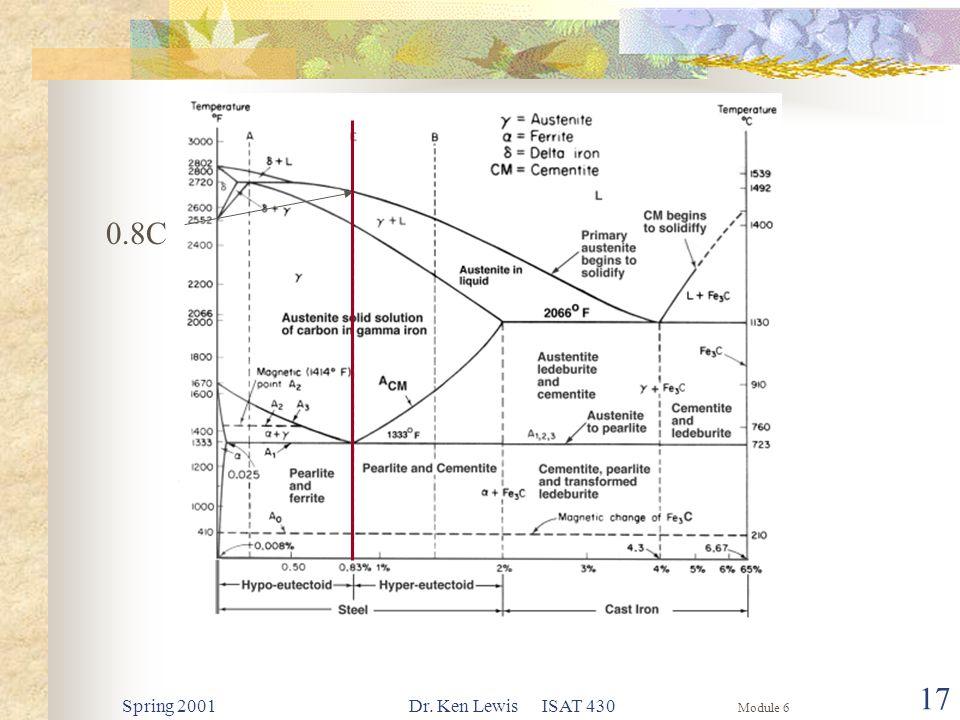 Module 6 Spring 2001Dr. Ken Lewis ISAT 430 17 0.8C