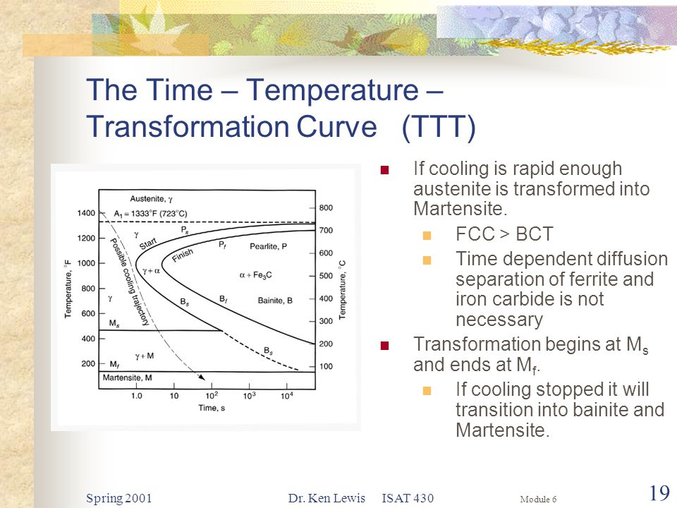Module 6 Spring 2001Dr. Ken Lewis ISAT 430 19 The Time – Temperature – Transformation Curve (TTT) If cooling is rapid enough austenite is transformed